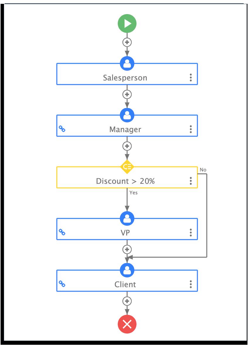 sales order dynamic workflow on frevvo
