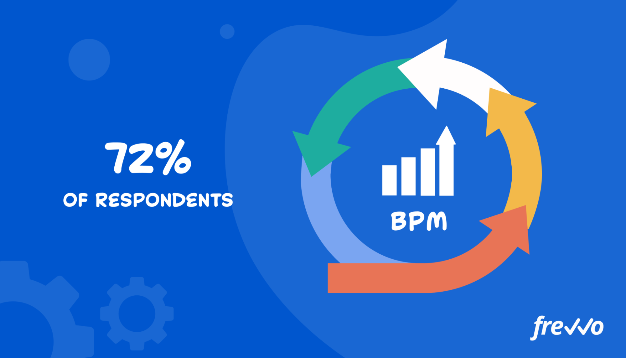 72% of respondents agree that business process management improves efficiency