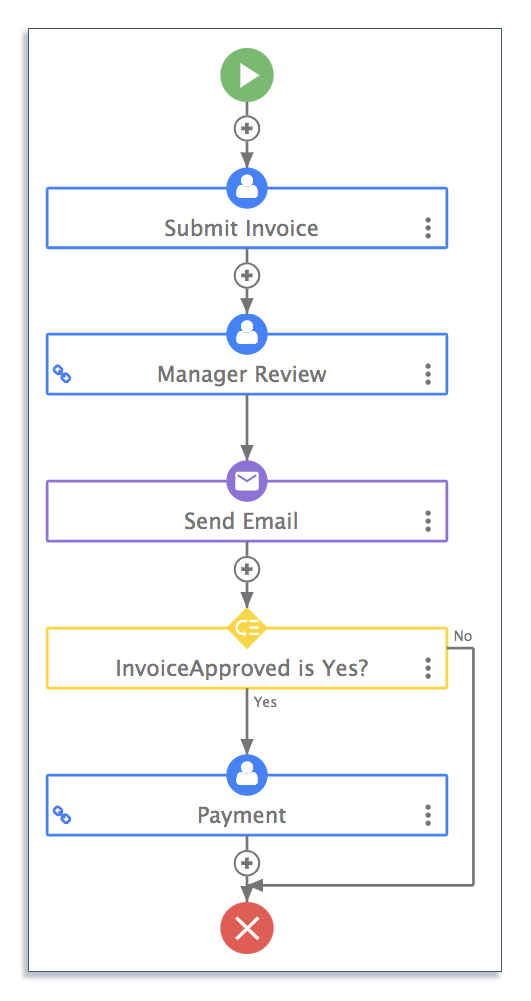 Consultant invoice approval workflow