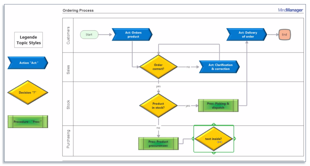 example of workflow diagram software