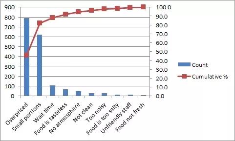 Pareto chart of restaurant problems