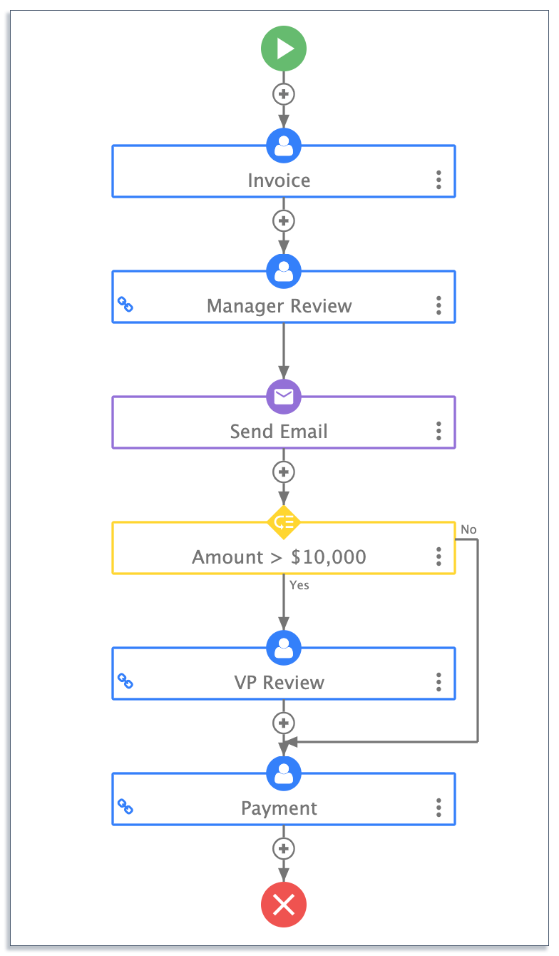 invoice approval business process design on frevvo