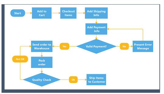 example of digital flowchart software