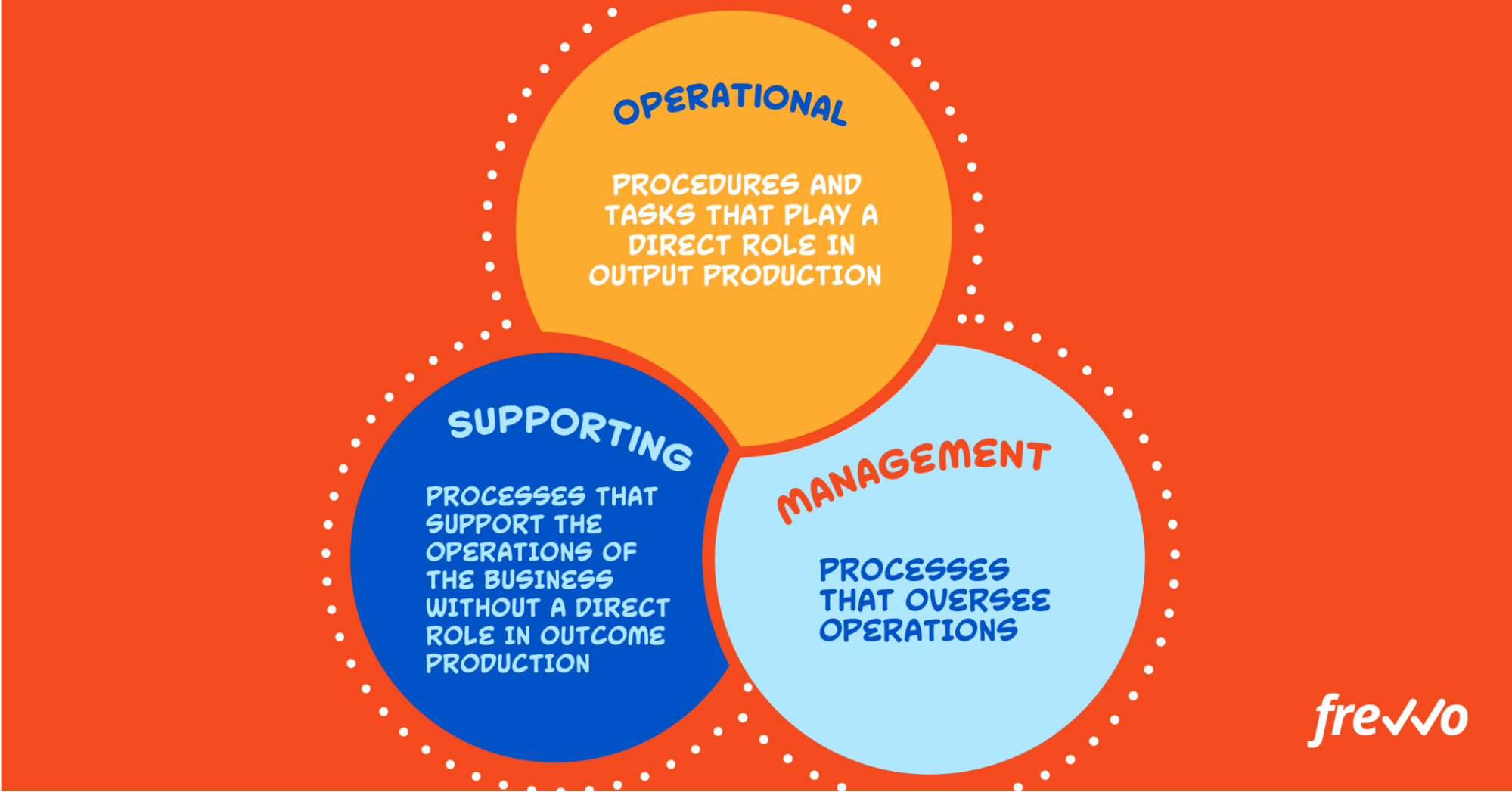 business process types