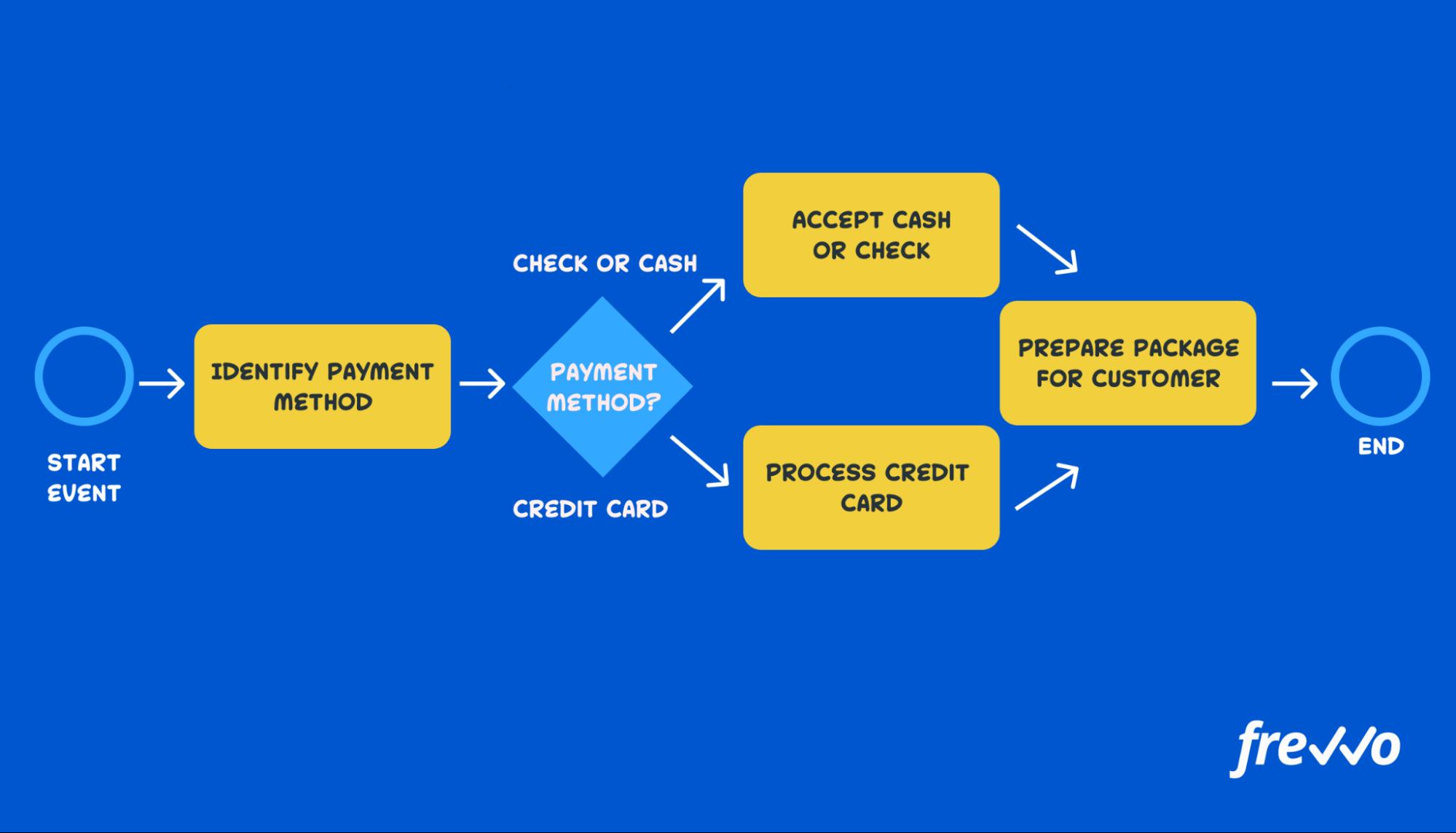 Payment process BPMN flow chart