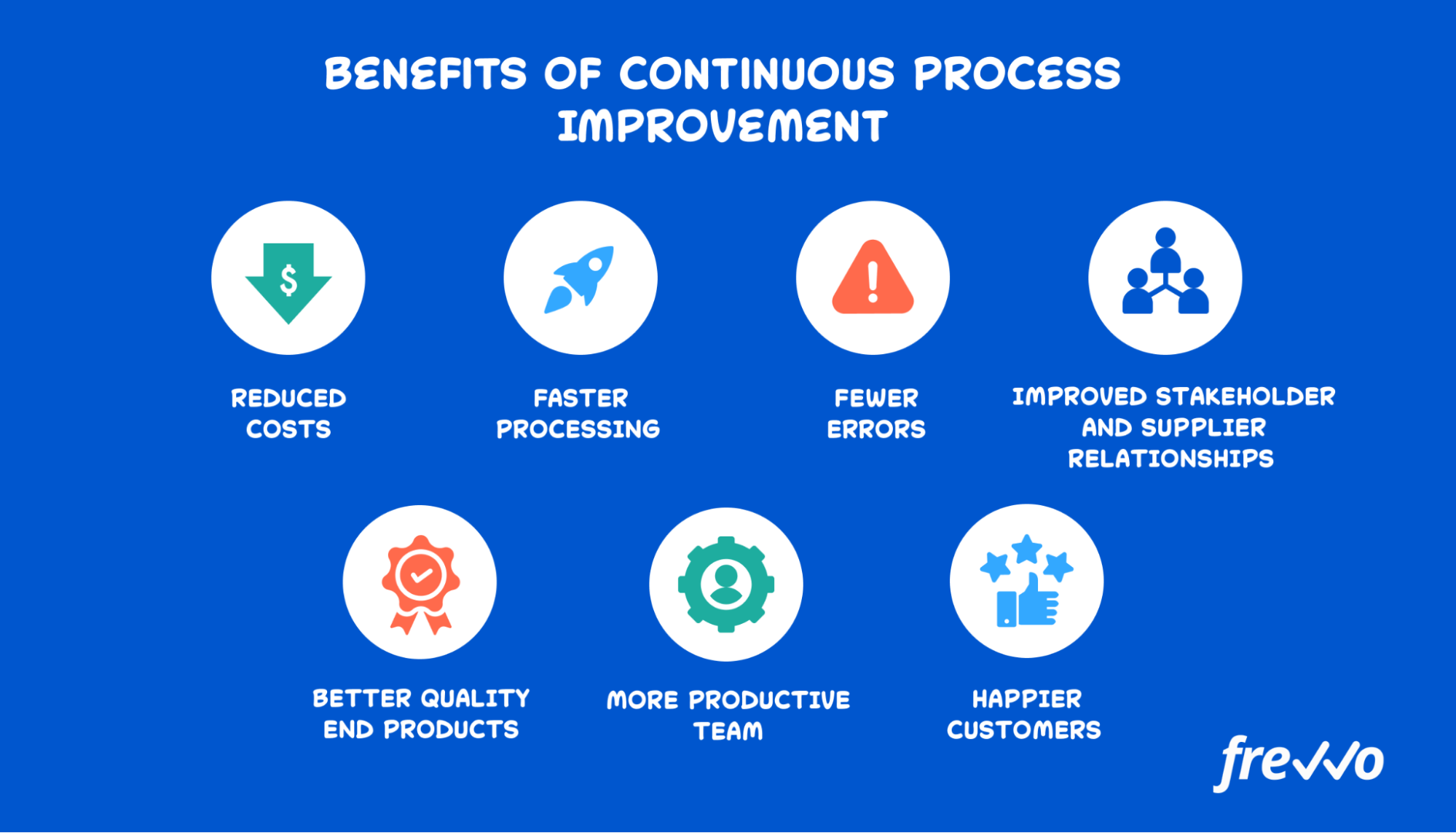 list of Continuous Process Improvement (CPI) benefits