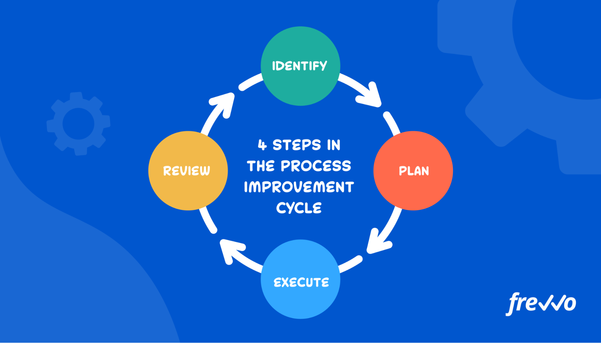 4 steps of the continuous process improvement cycle