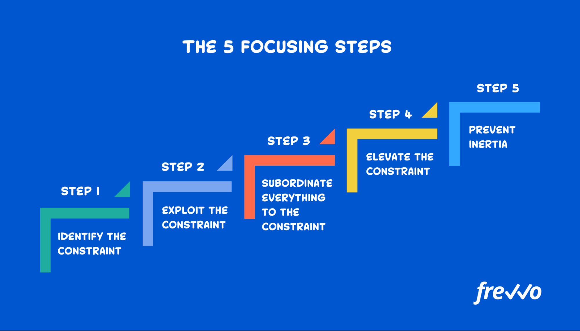 Five focusing steps from Theory of Constraints