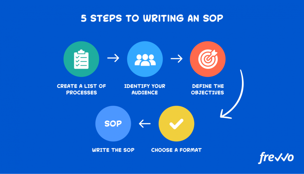 5 steps to writing an SOP