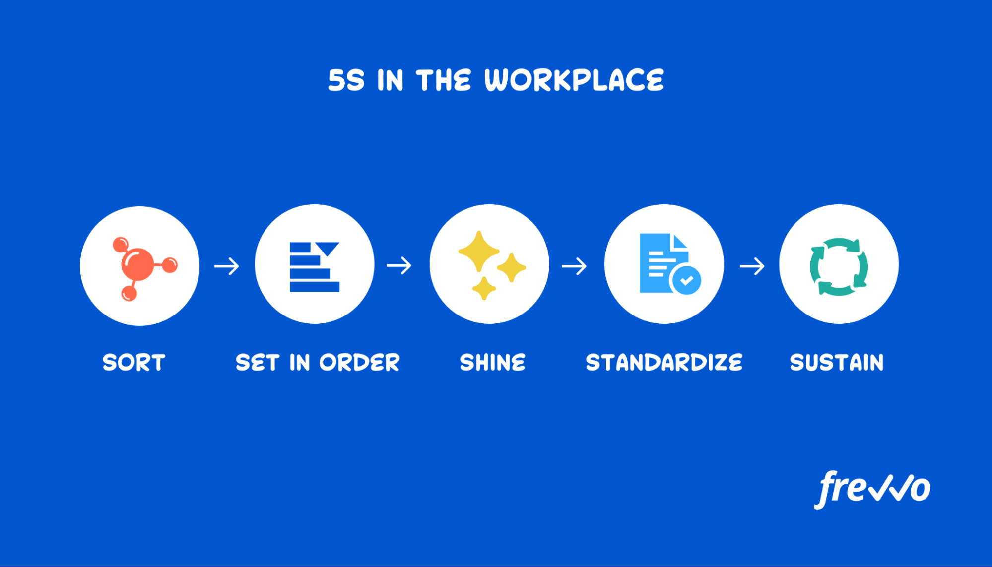 The 5S tactic for continuous process improvement