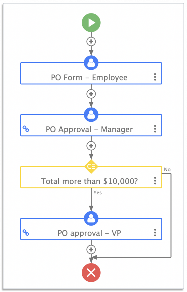 purchase order process map on frevvo