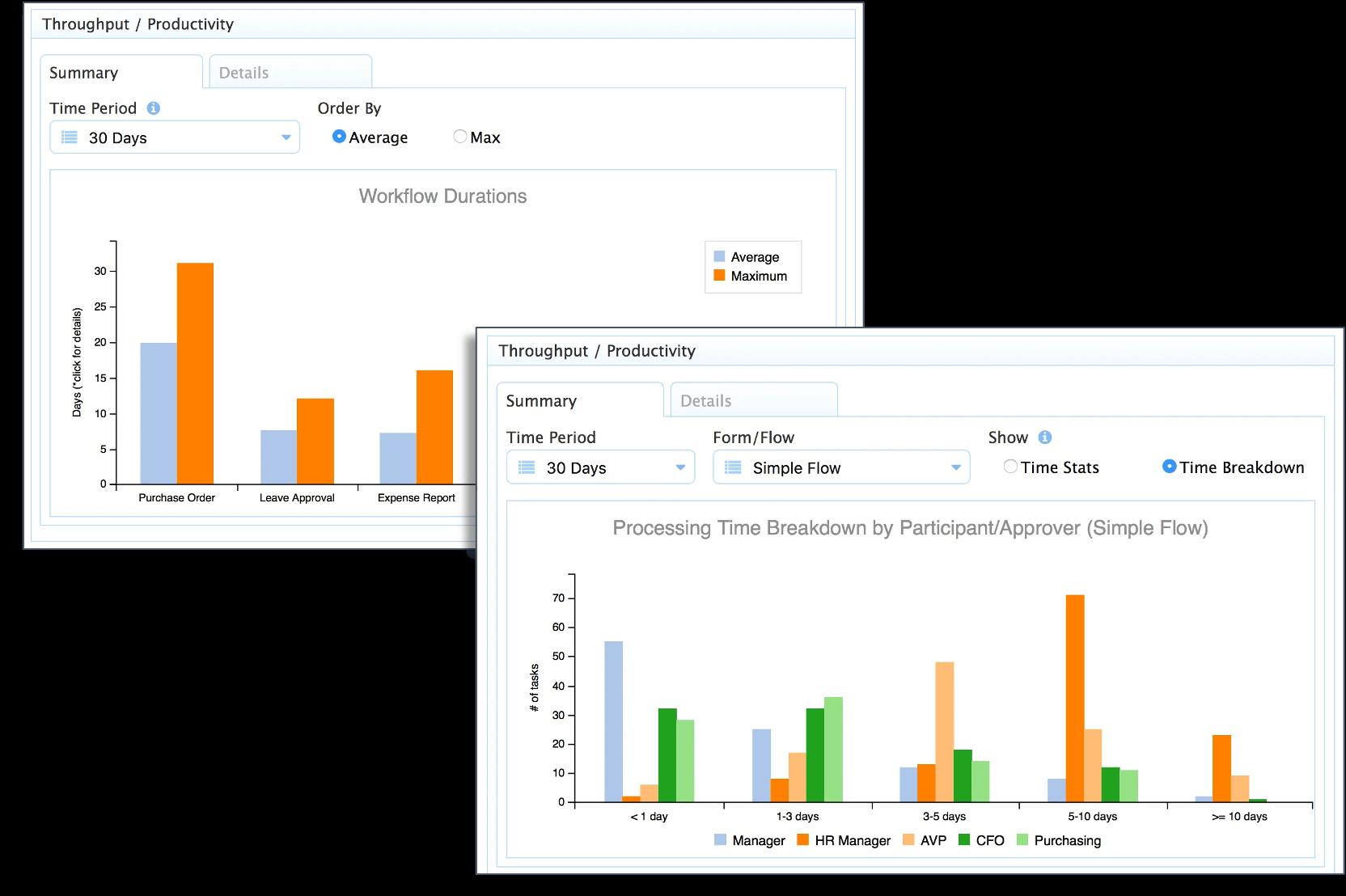 frevvo's analytics dashboard showing throughput/productivity