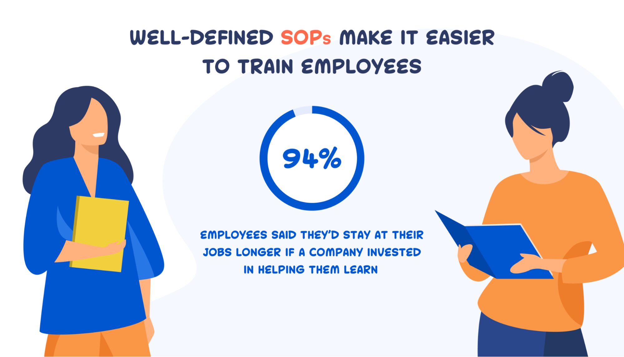 94% of employees say they would stay longer if their company invested in their learning