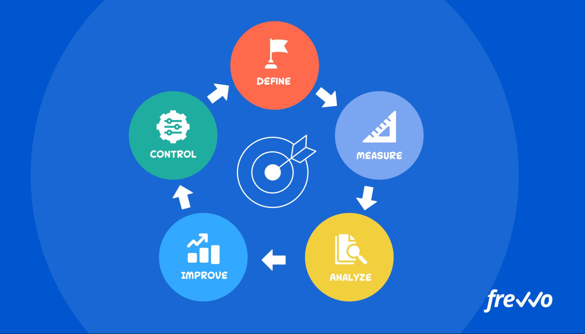 DMAIC Diagram for Six Sigma Process Improvement