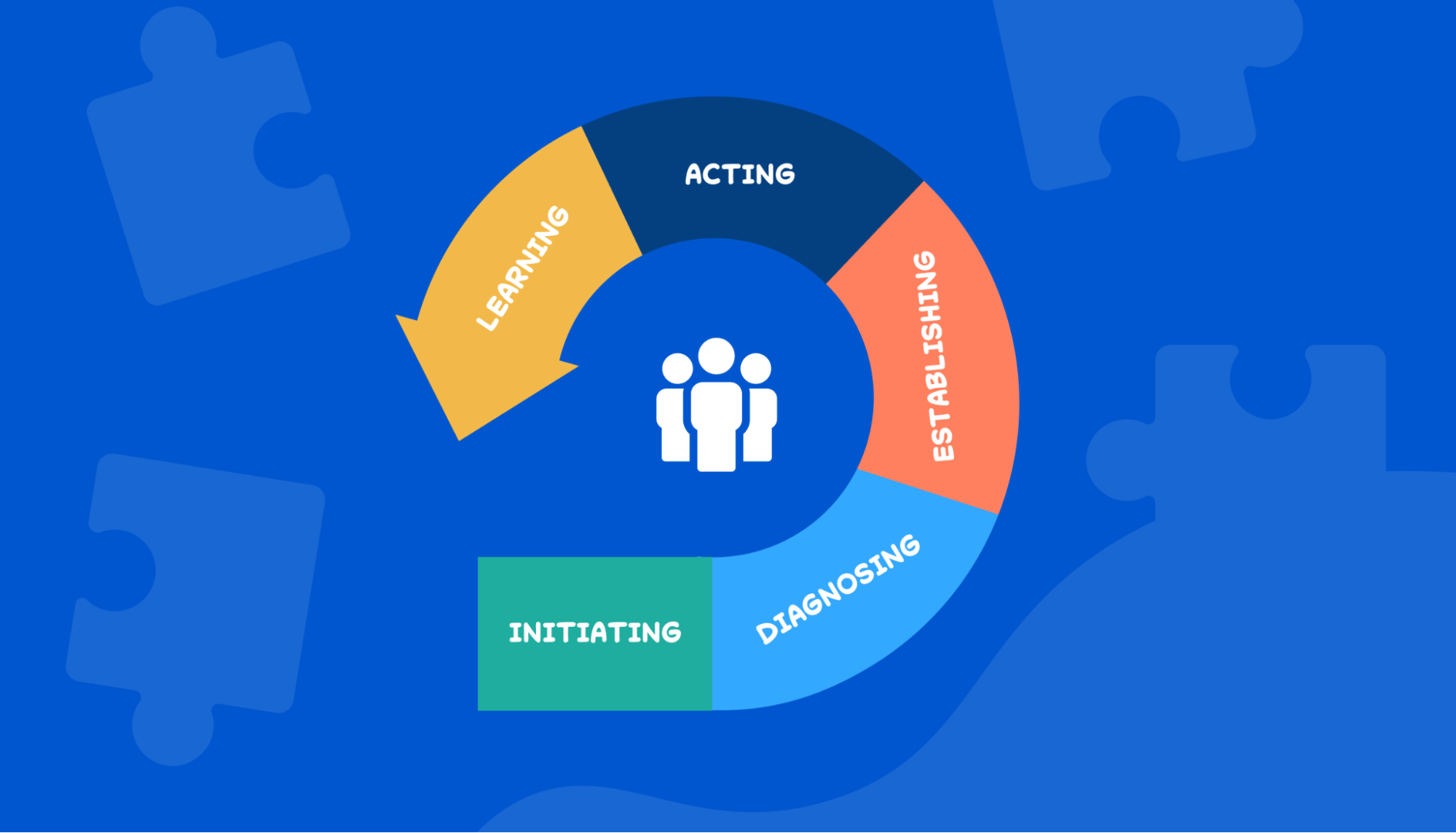 IDEAL Scrum methodology for process improvement