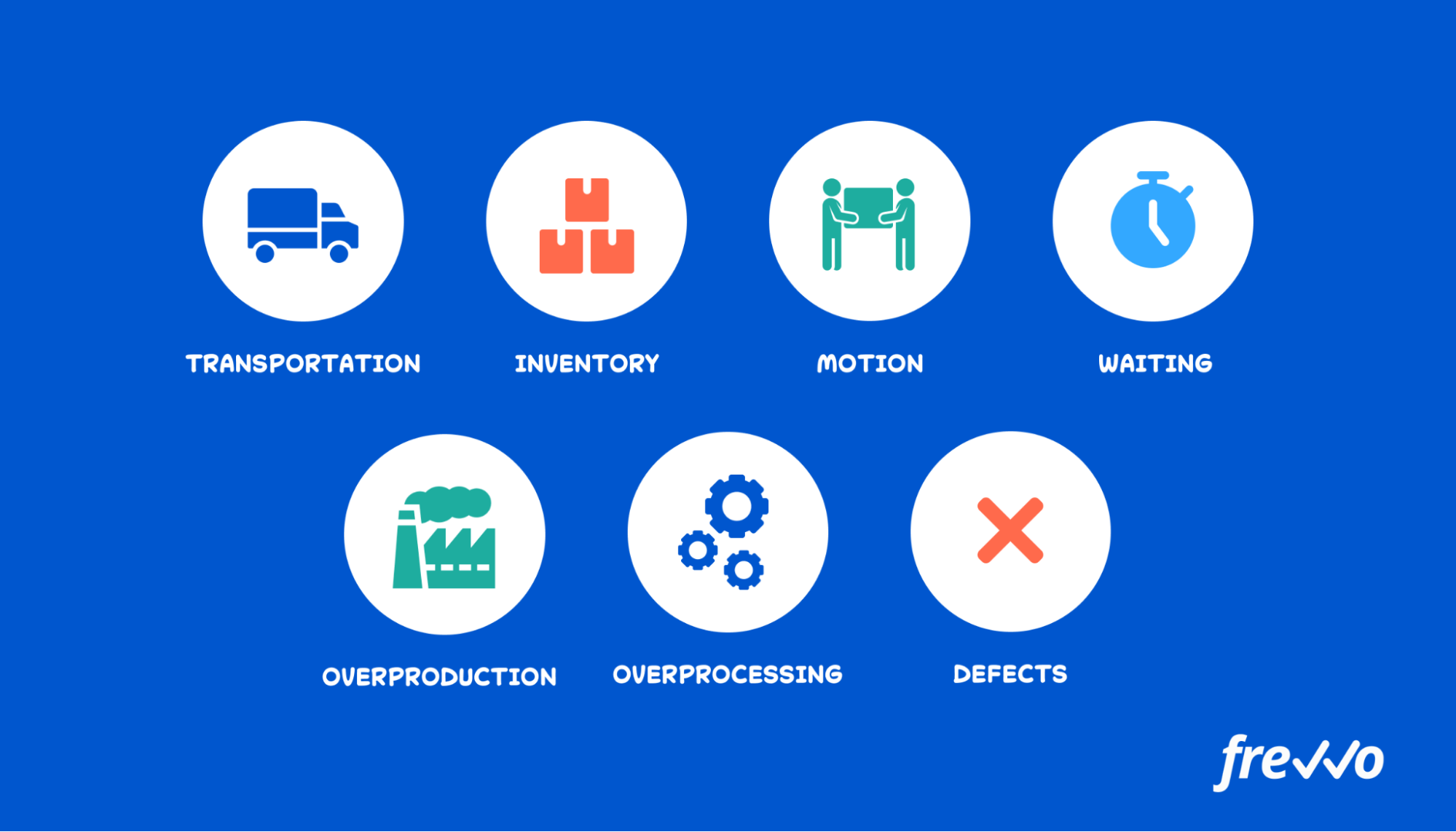 Lean manufacturing 7 types of waste in companies