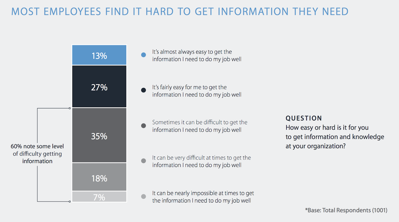 Most employees report difficulty in getting the information they need