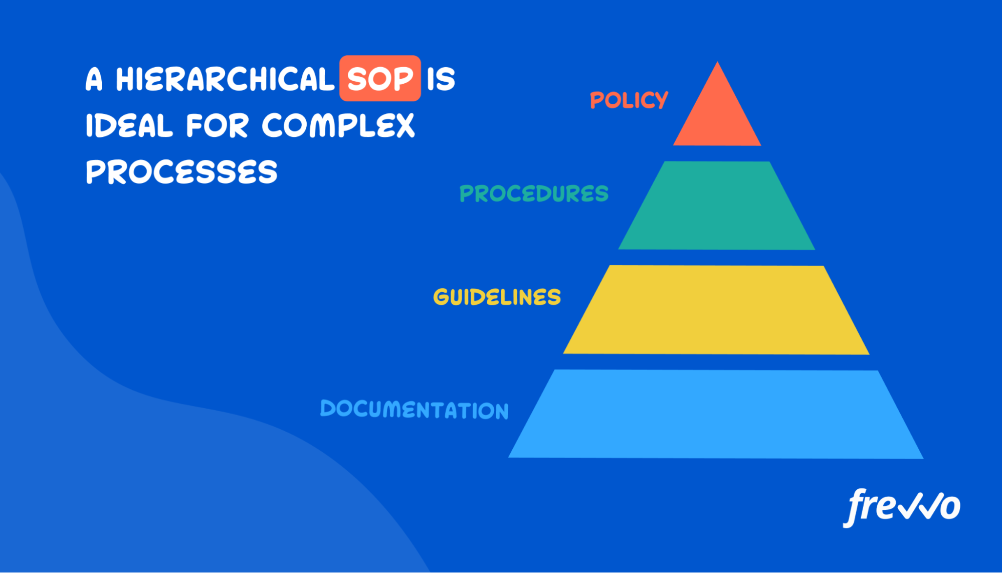 SOP with hierarchical steps