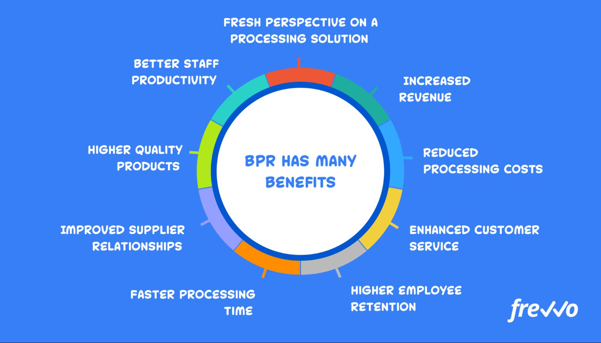 benefits of BPR