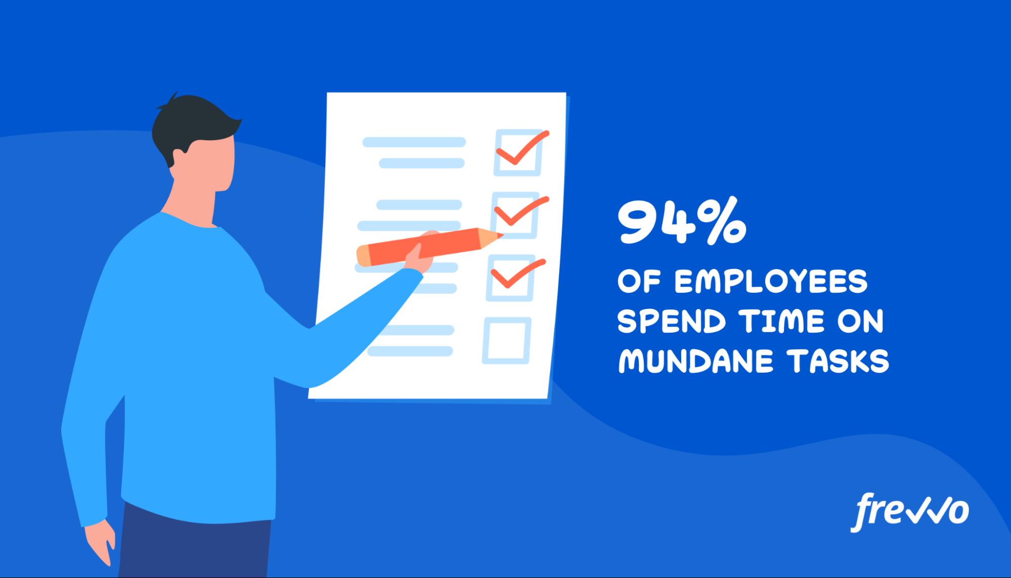 94% of employees spend time on mundane tasks