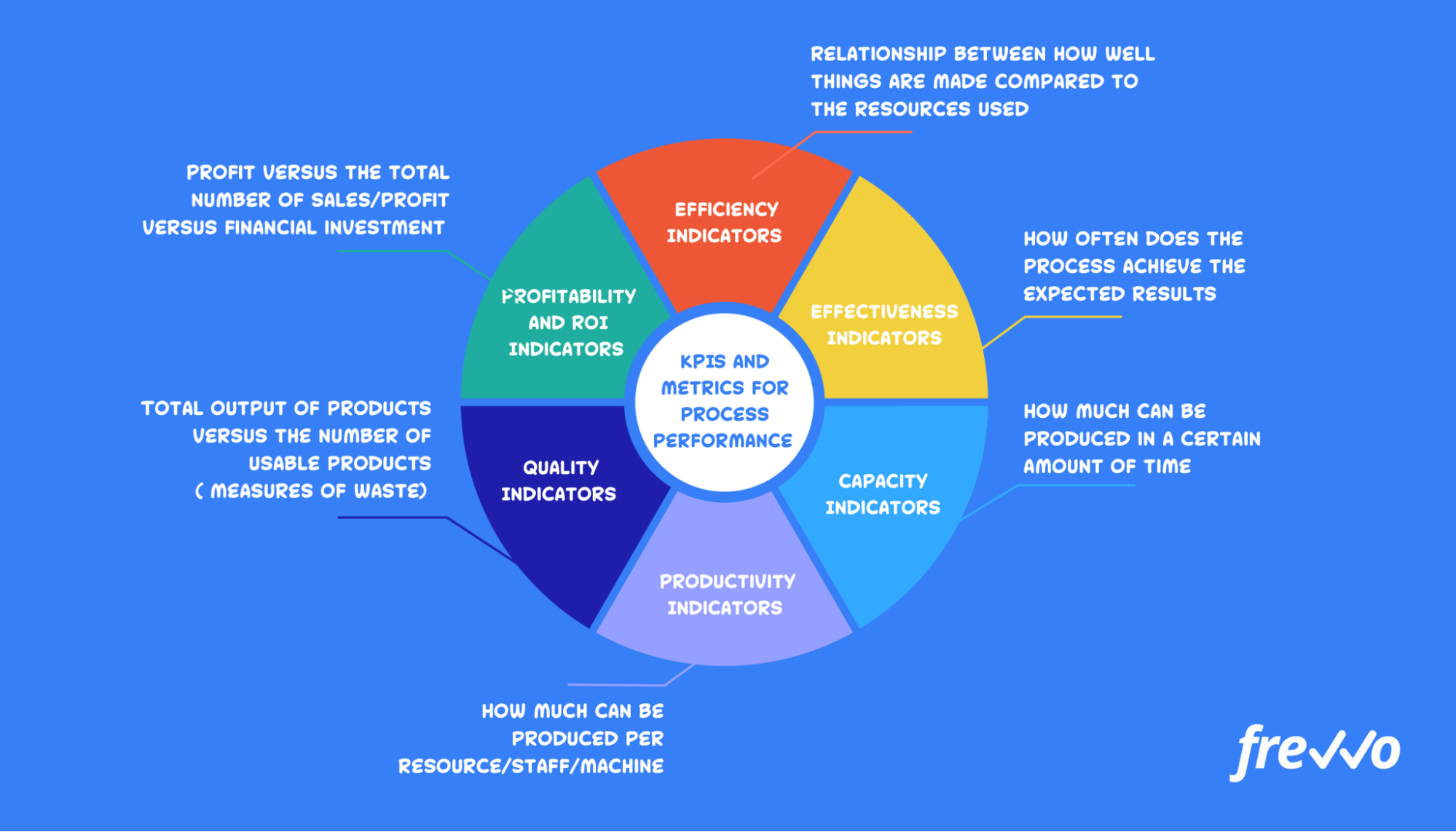 KPIs and metrics for process performance