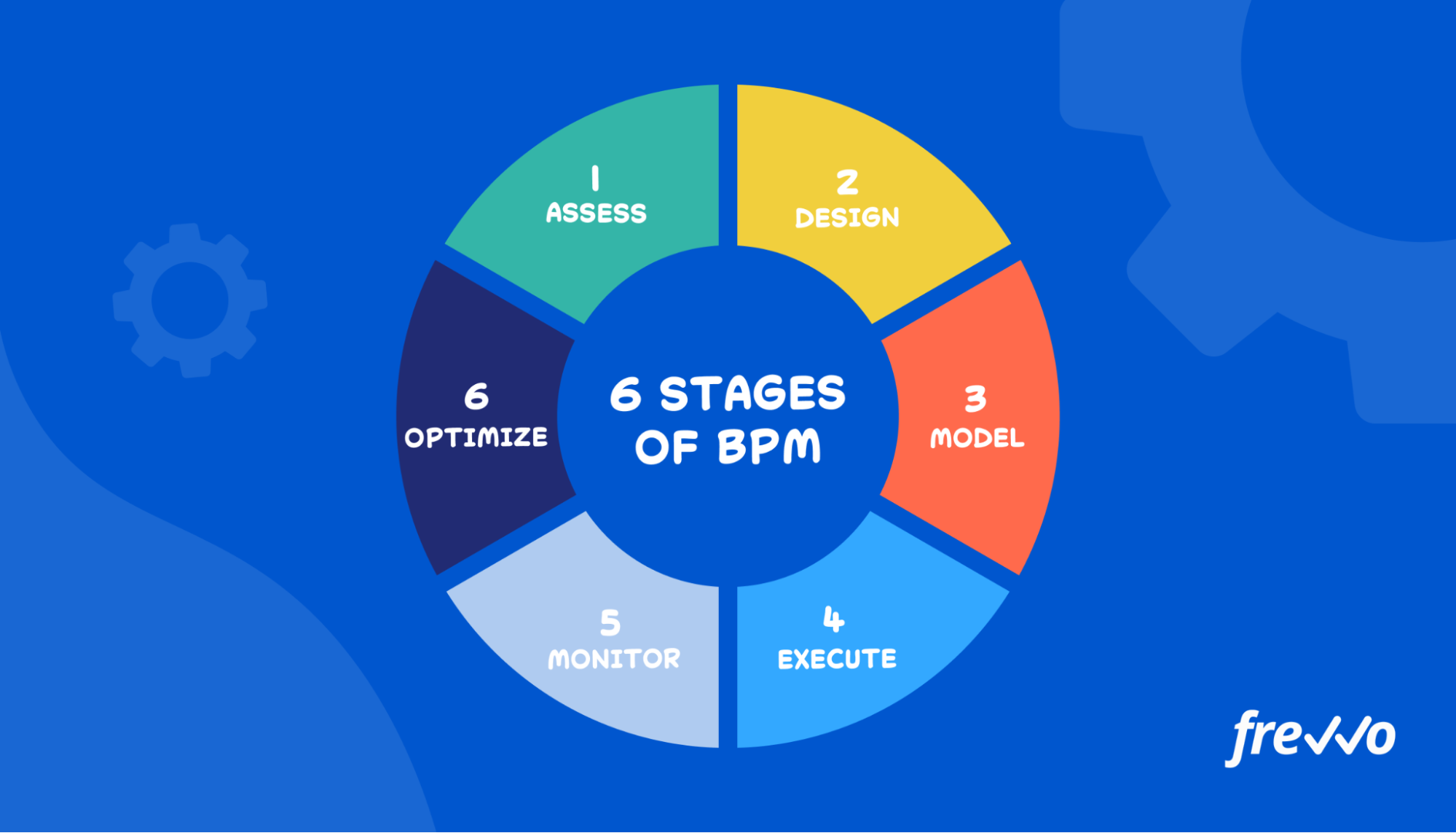 6 main stages of BPM