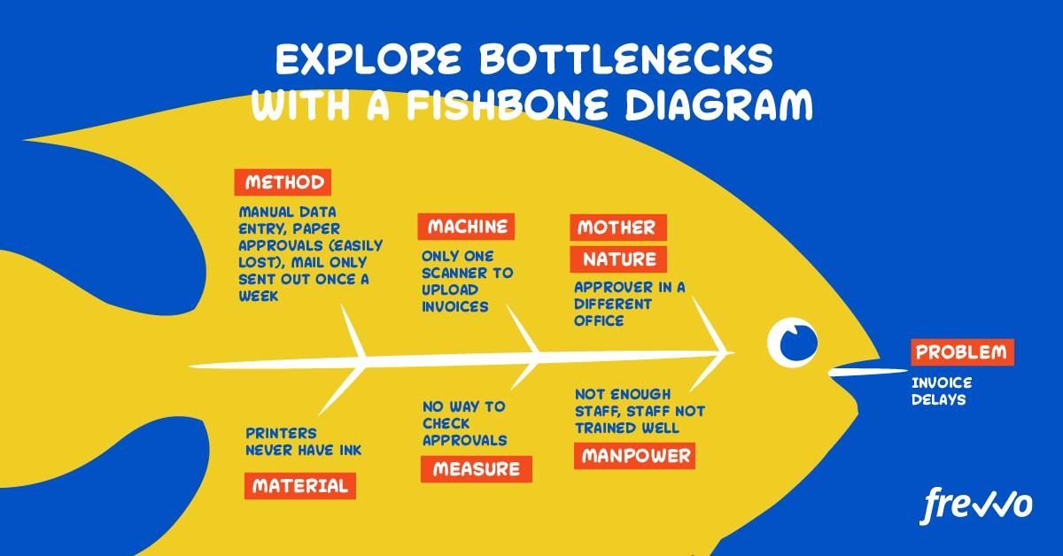 fishbone diagram showing how to explore bottlenecks