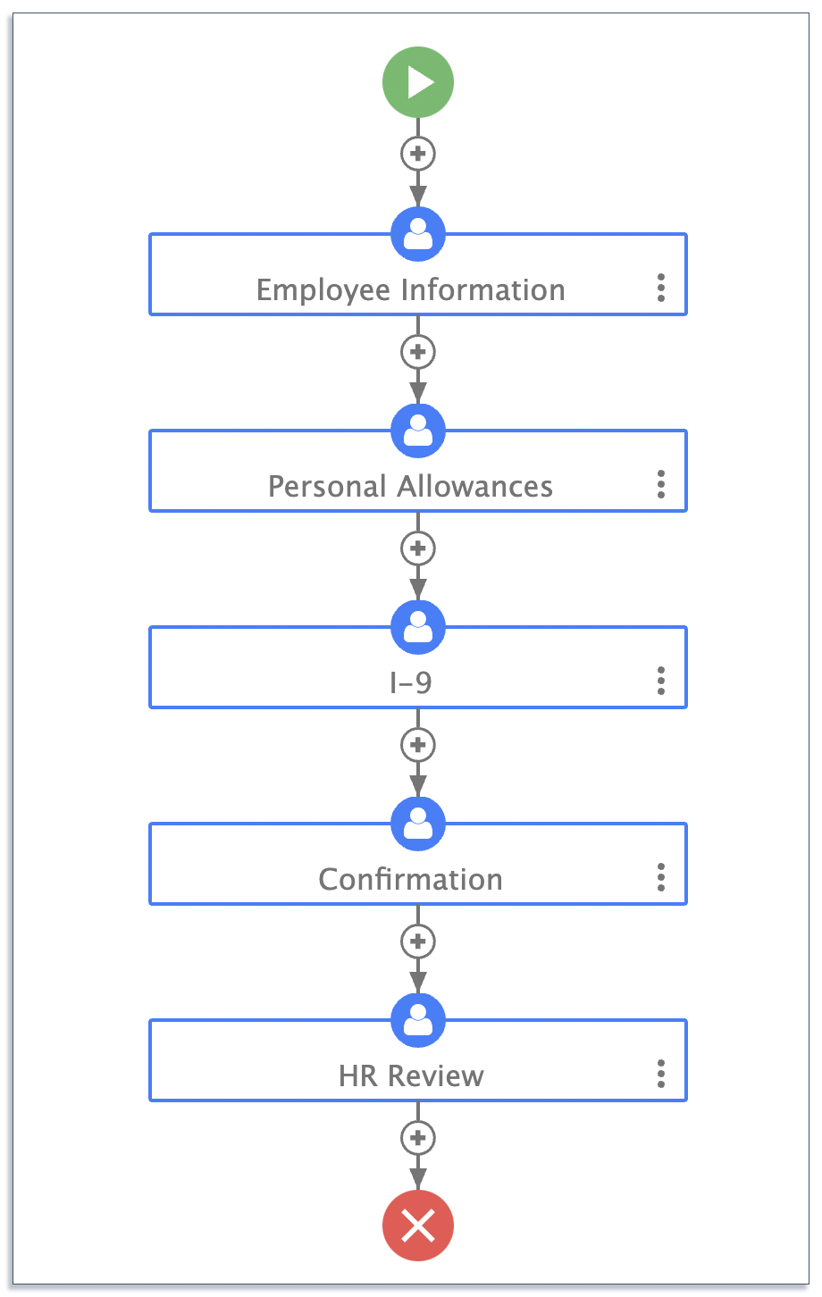 HR onboarding process map on frevvo