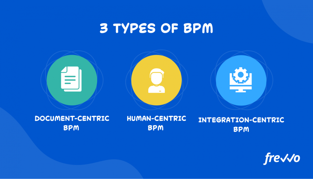 3 types of BPM