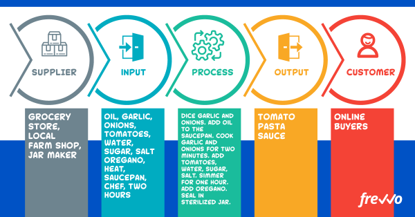SIPOC diagram of how to make pasta sauce