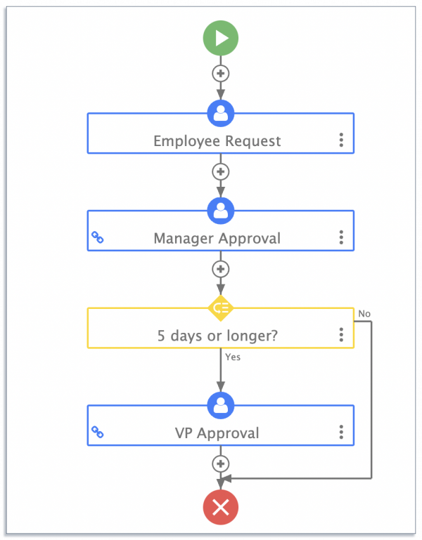 travel request process map on frevvo