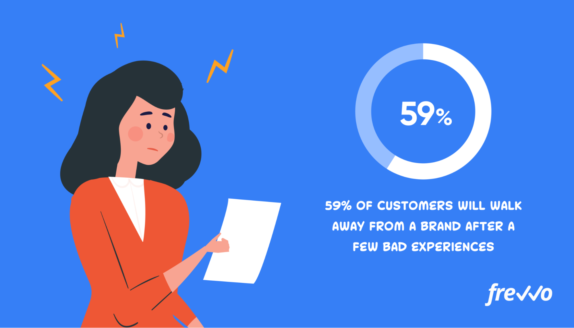 59% of customers will walk away from a brand after a few bad experiences