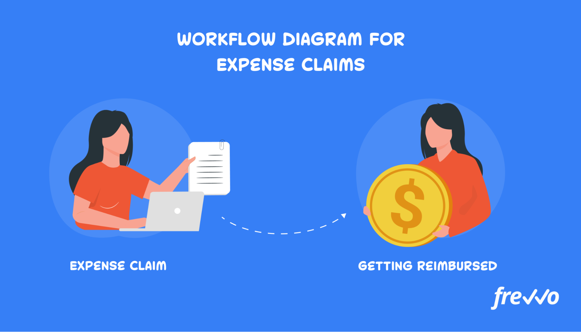 Creating a workflow diagram for expense claims