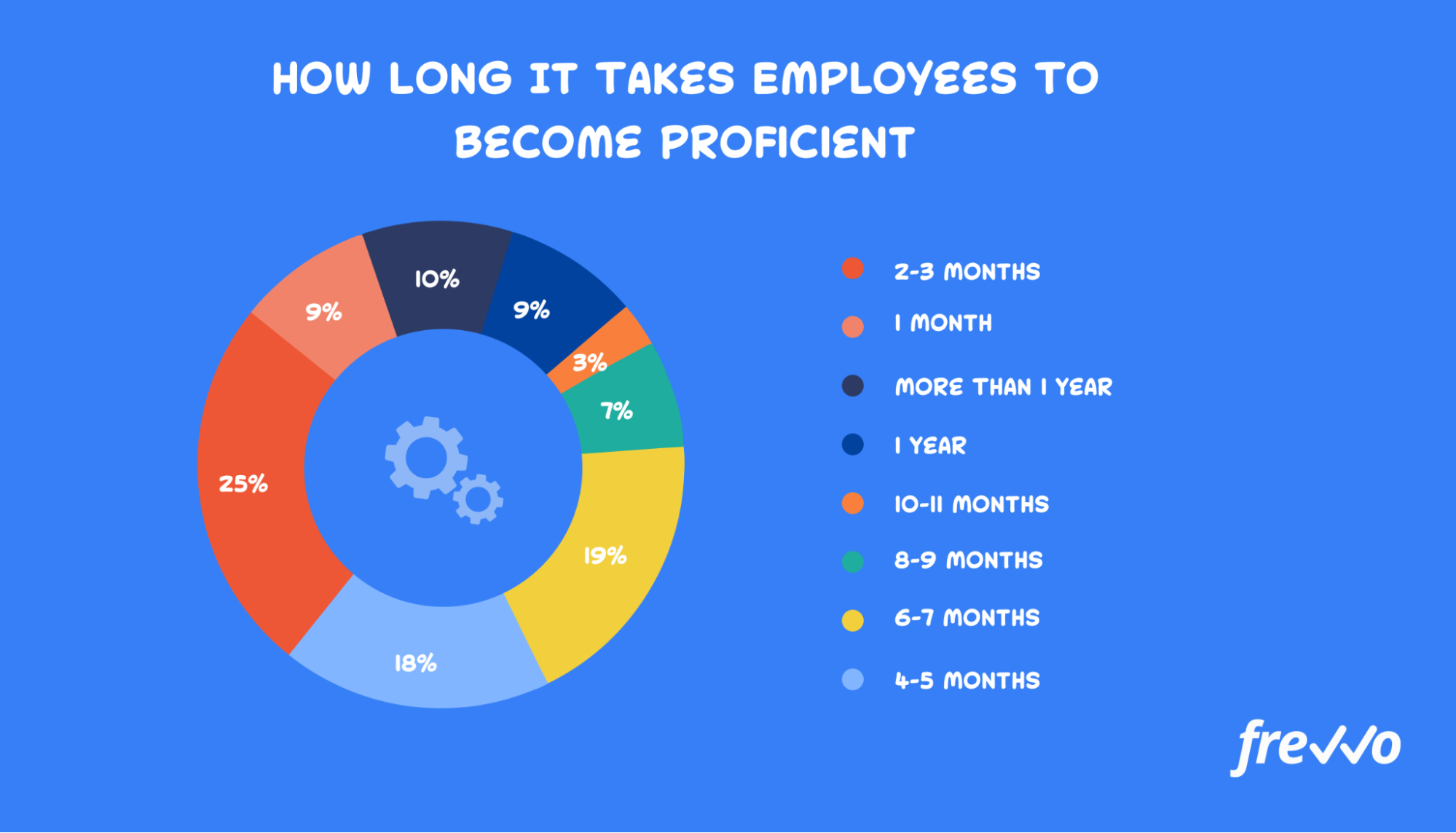 How long it takes new hires to reach proficiency