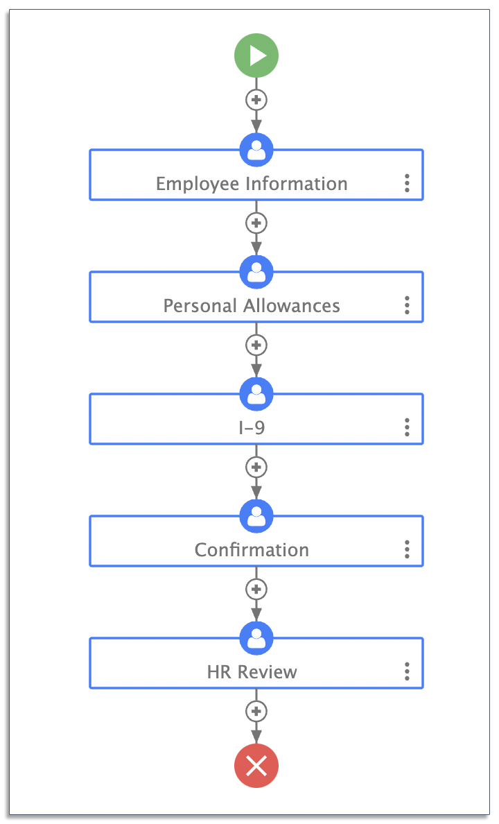 example of an automated workflow in frevvo