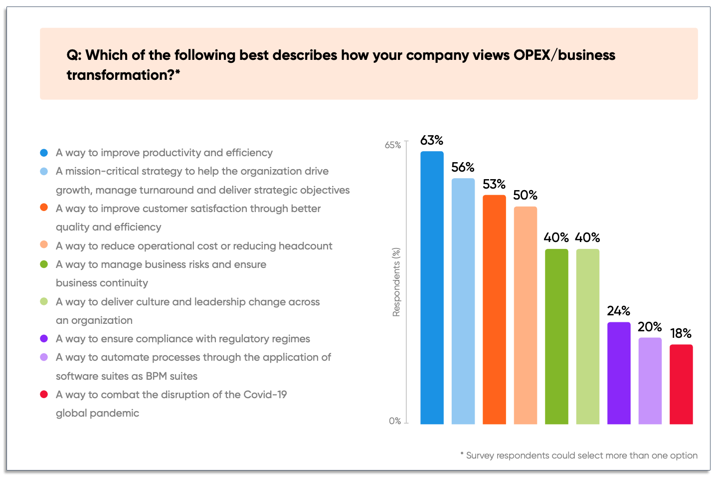 graph of how companies view business transformation