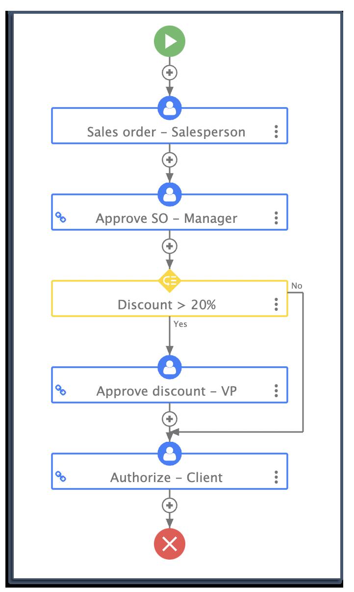 sales order workflow on frevvo