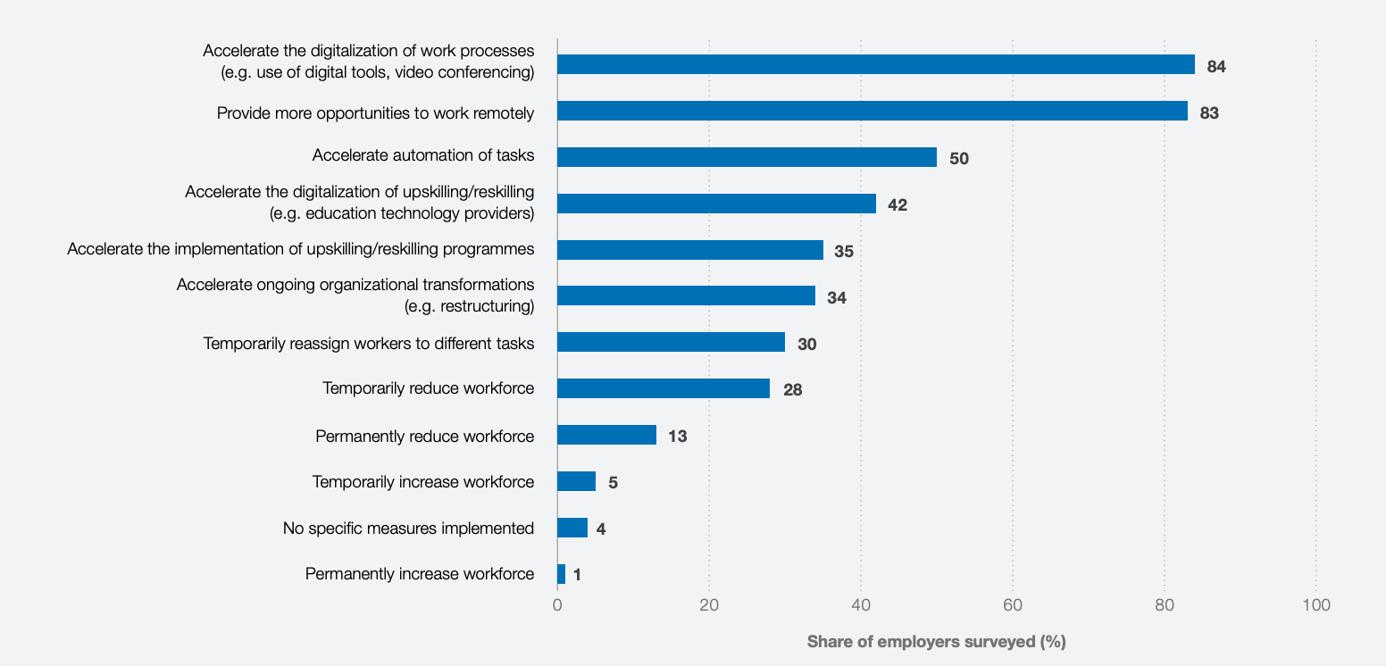 chart showing business leaders' plans for automation