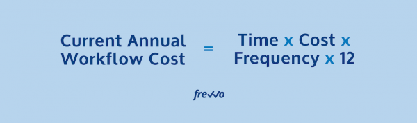 current annual workflow cost