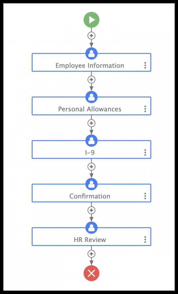 employee onboarding workflow on frevvo