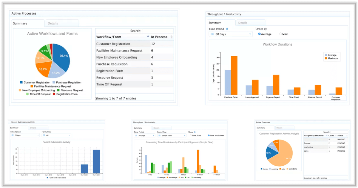 Reports and analytics in frevvo