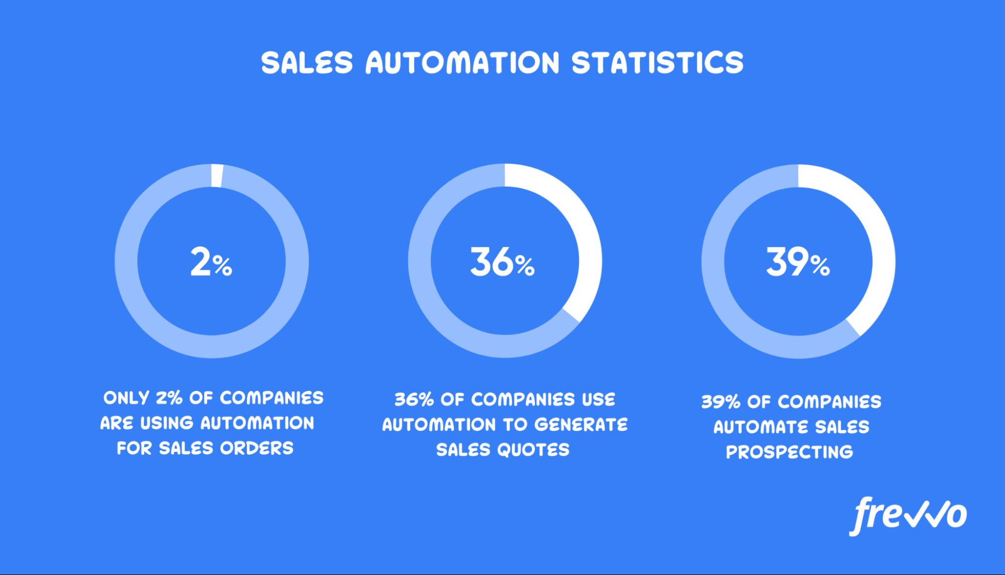 Sales automation statistics