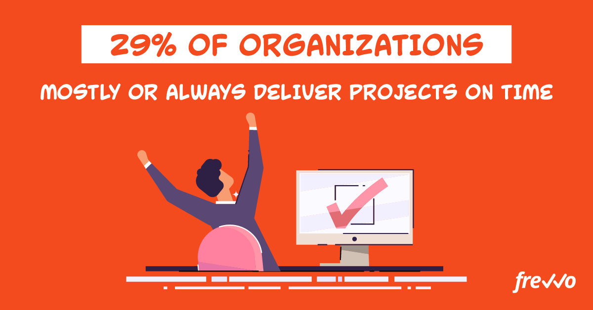 29% of organizations deliver projects on time