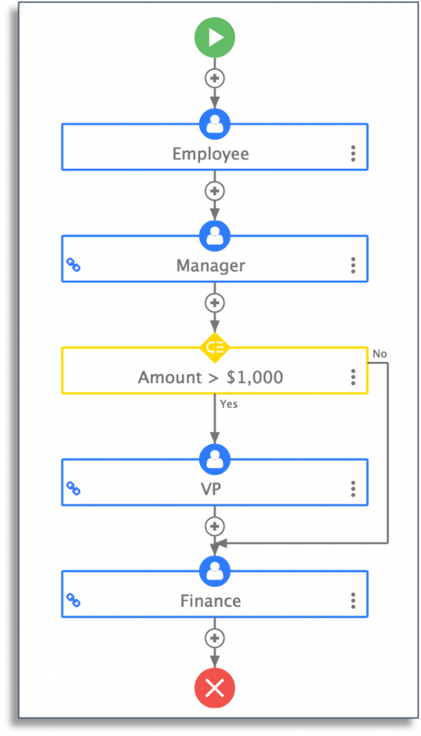 purchase order workflow diagram in frevvo