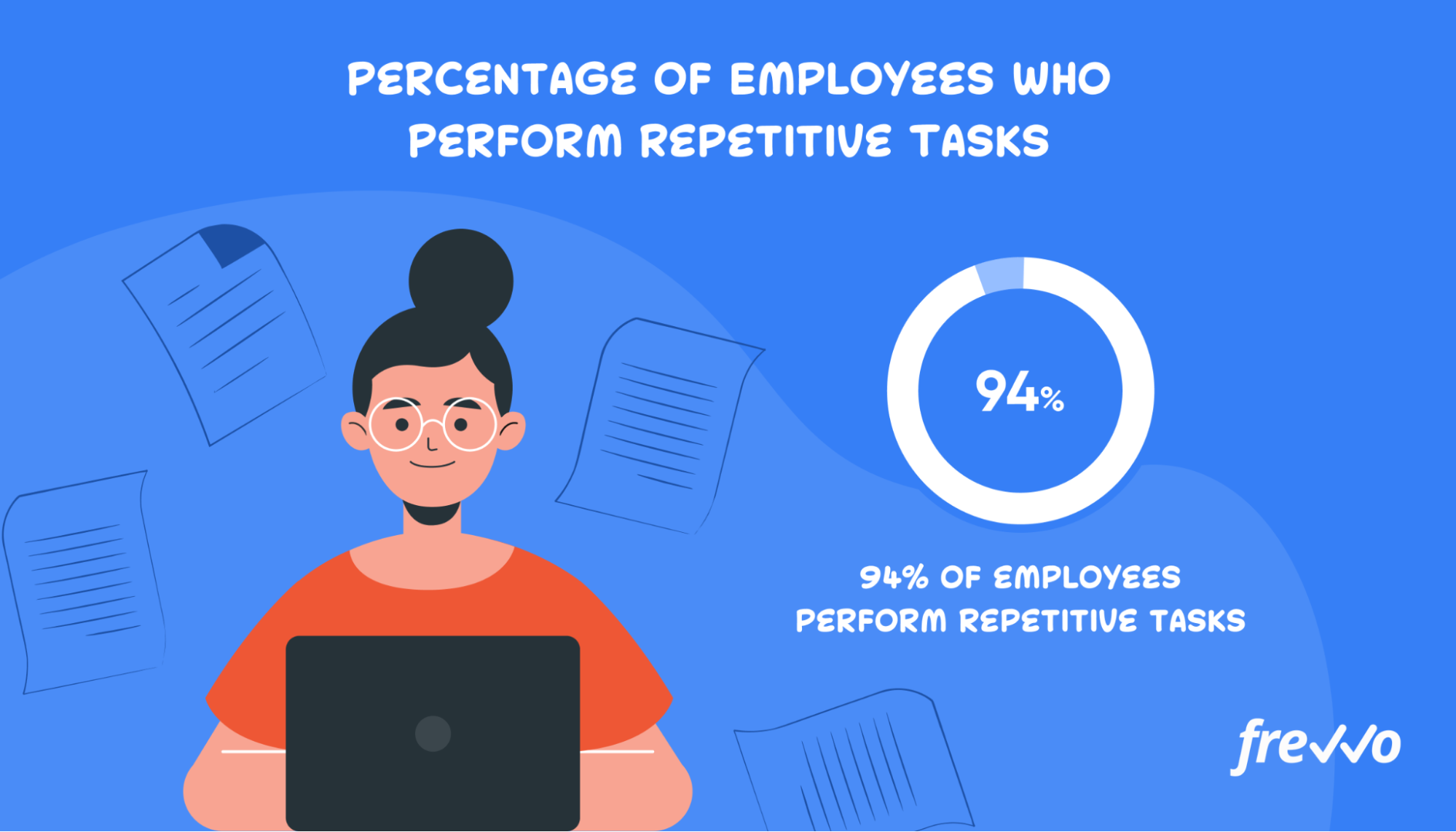 94% of employees say they perform repetitive tasks