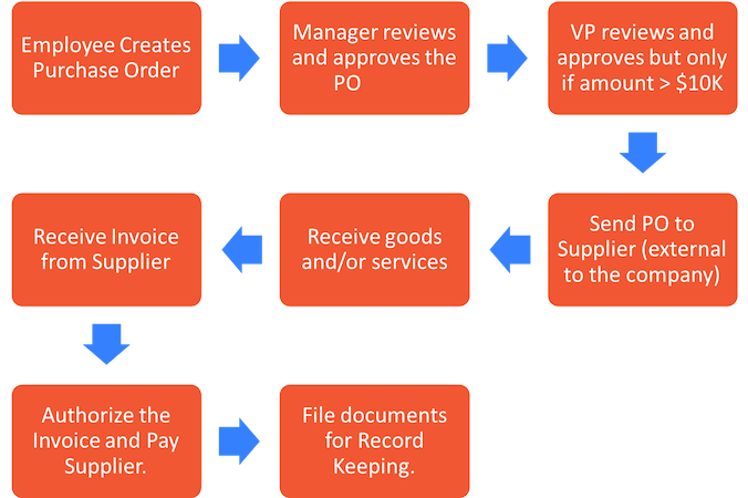 Example of a purchase order workflow