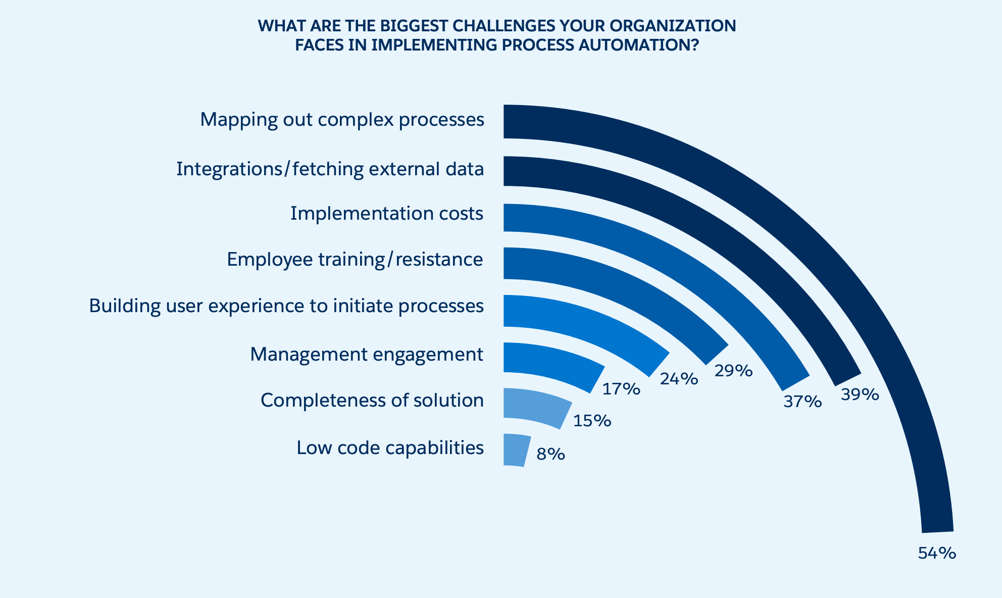 The biggest challenges when implementing automation technology