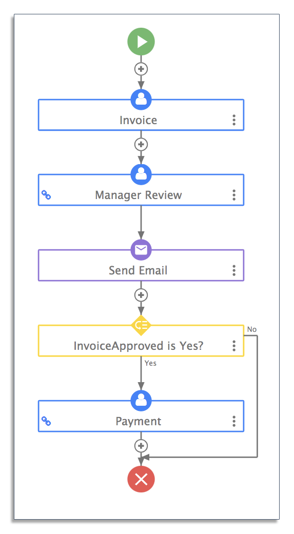 Contract approval workflow