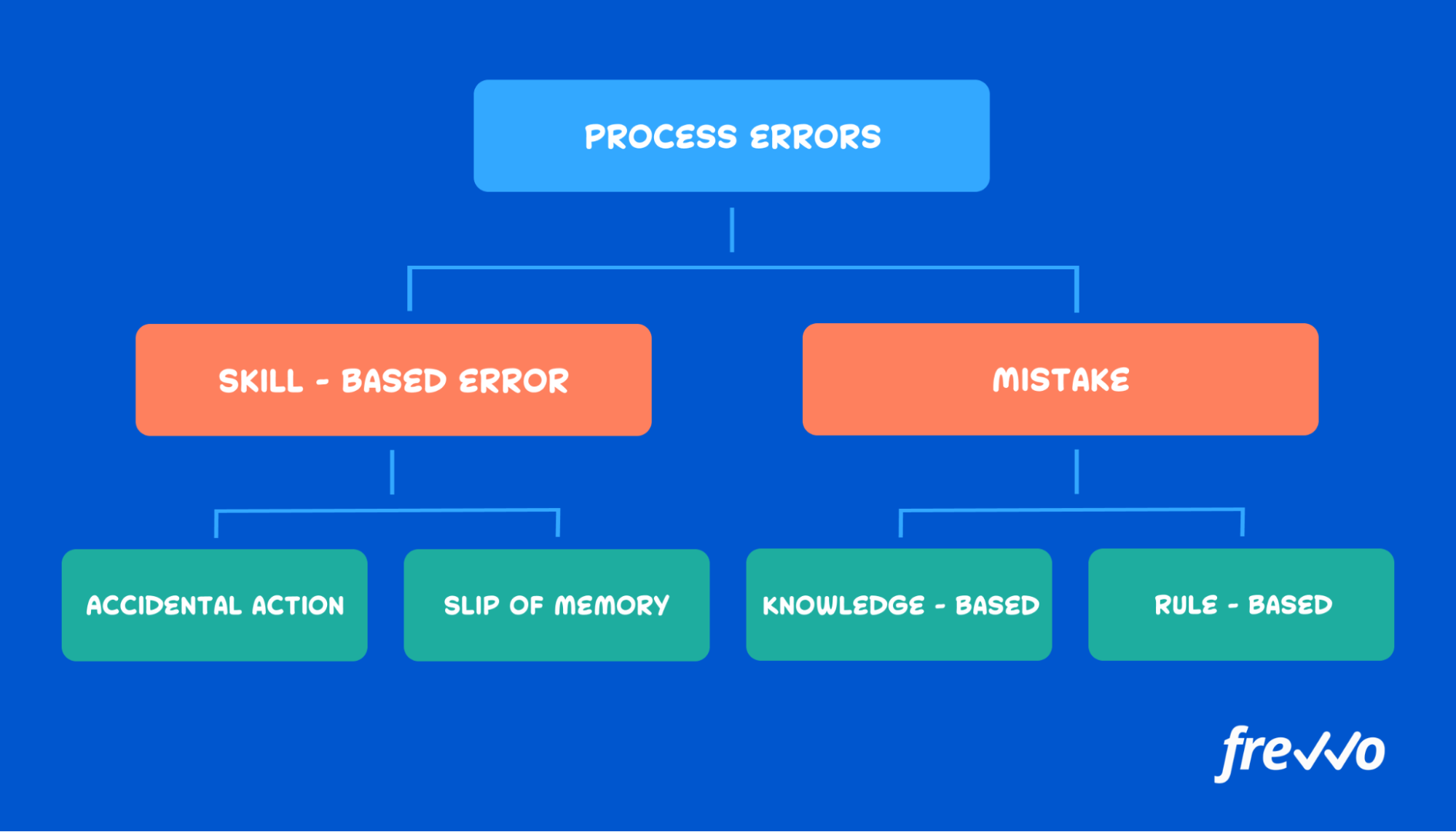 different types of process errors