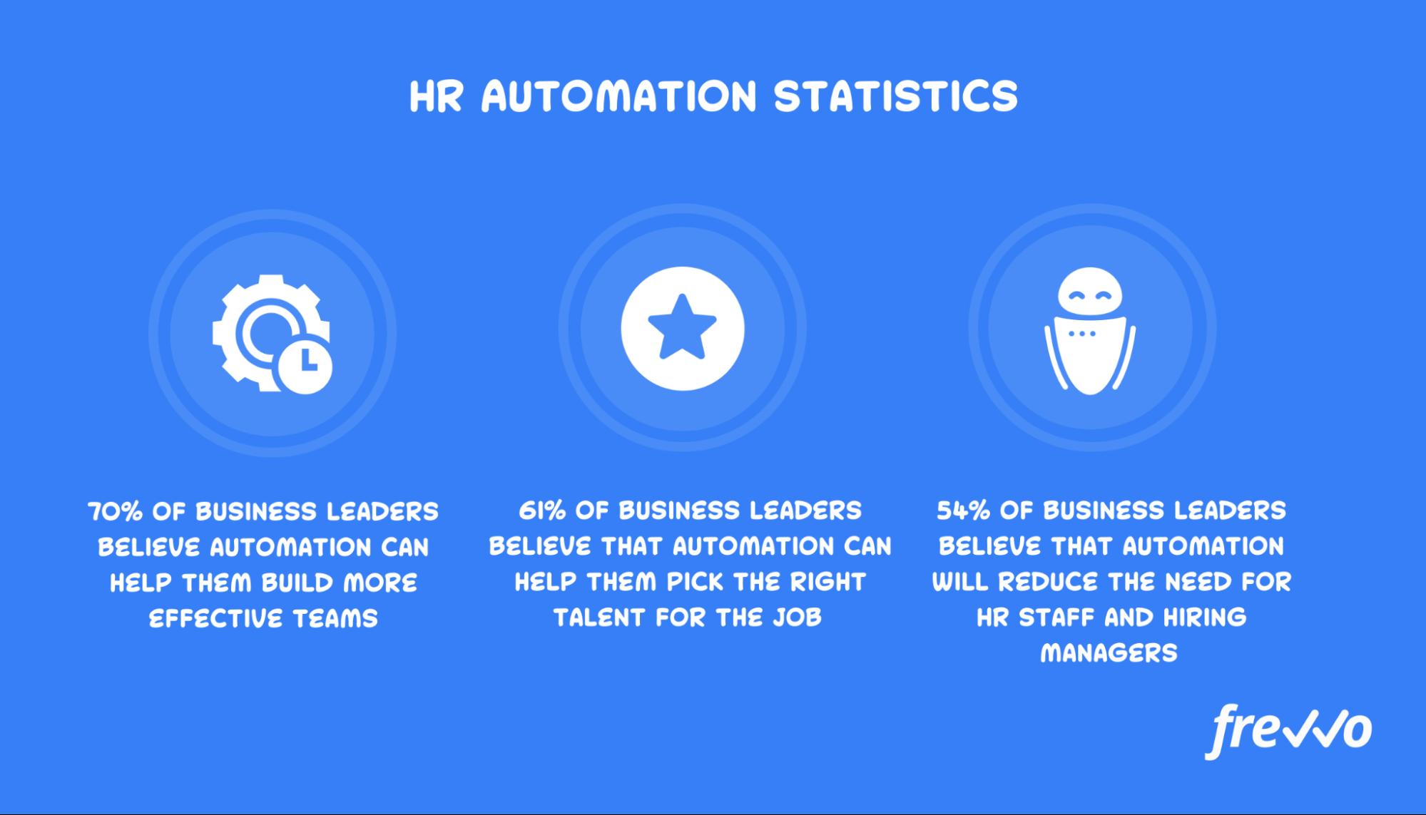 HR automation statistics